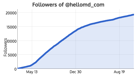 18,590 new followers in 18 months