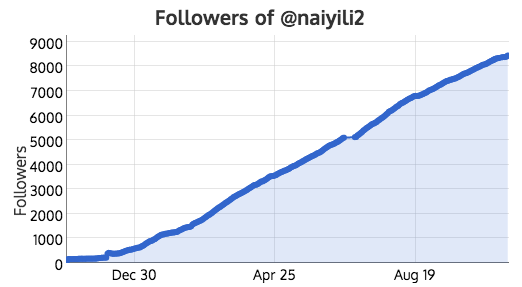 8,021 new real followers in 1 year