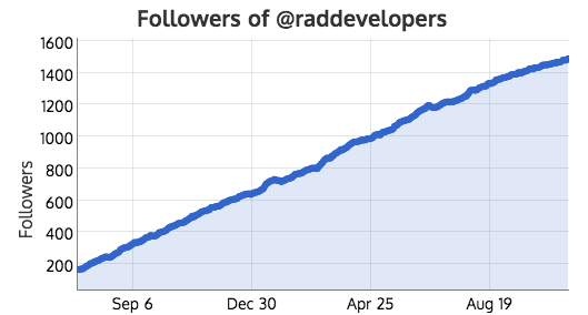 1,213 new B2B followers in 14 months